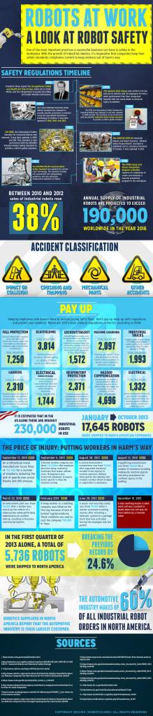 Robotics.org Infographic